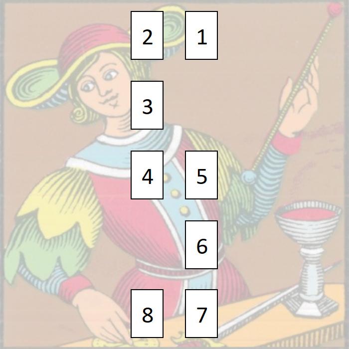 Soulmates Tarot Spread - Tarot Time