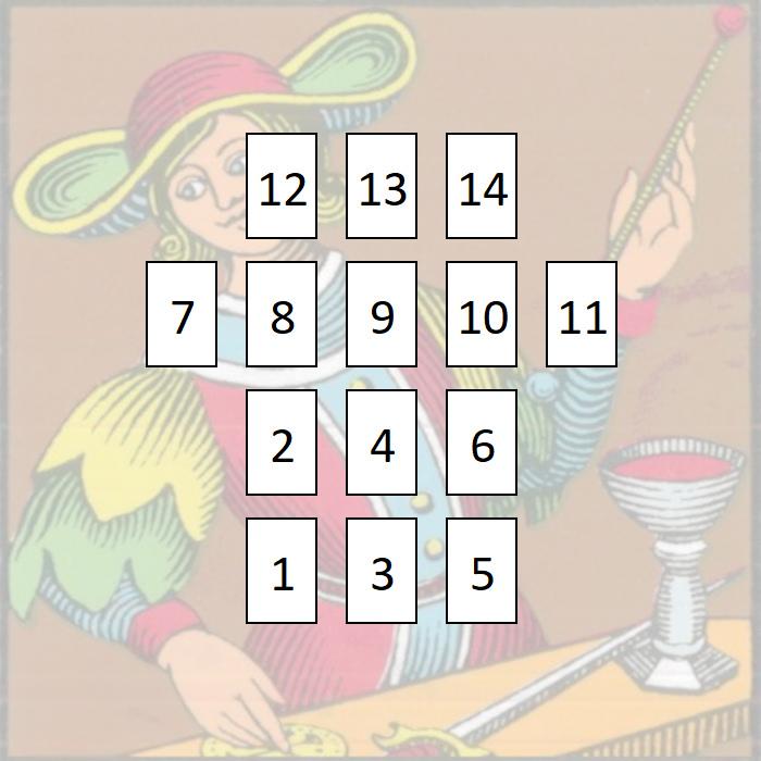 Ready for Love Tarot Spread - Tarot Time